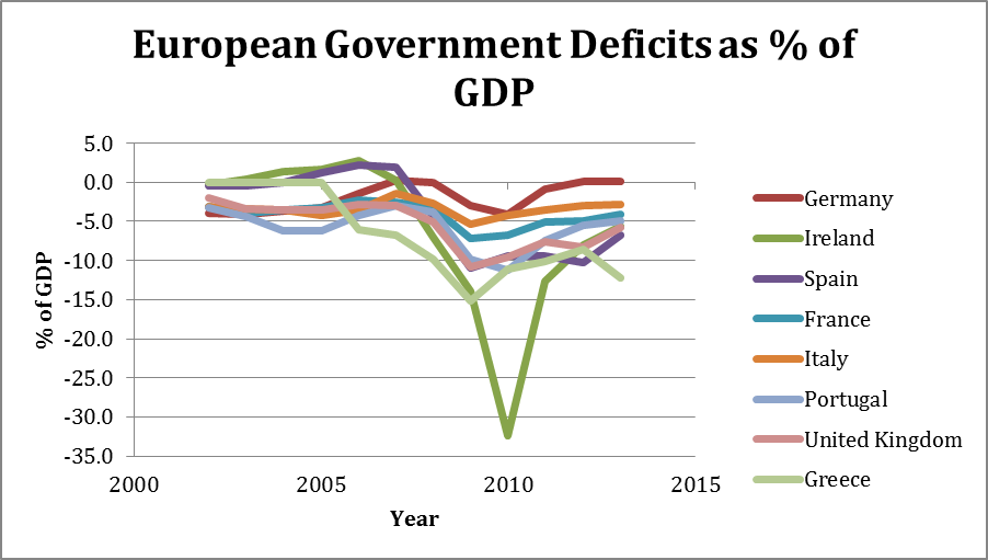 European government deficits as a percentage of GDP