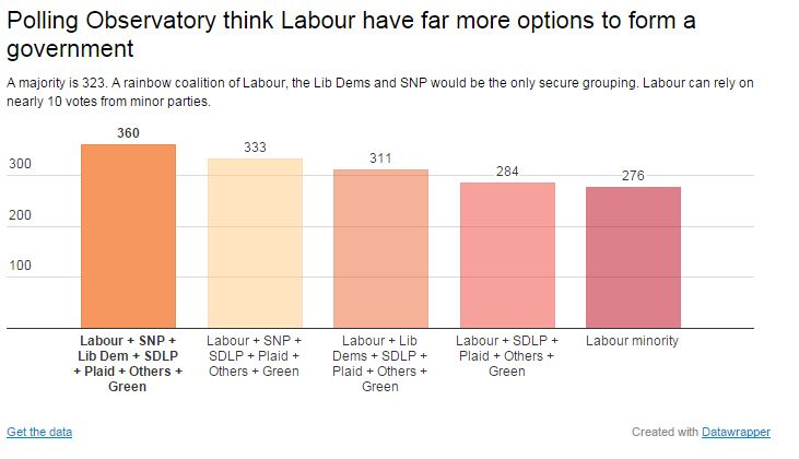 Labour options according to Polling Observatory forecast.